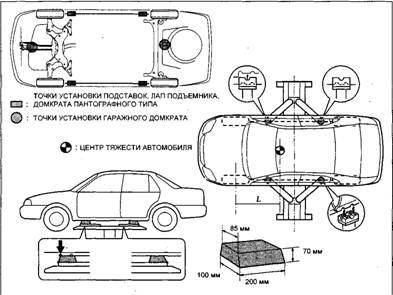 Точки установки гаражного домкрата и лап подъемника