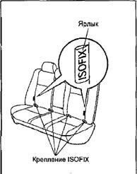 Крепления для детских сидений ISOFIX