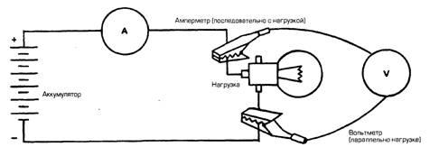 Что такое амперметр и вольтметр?