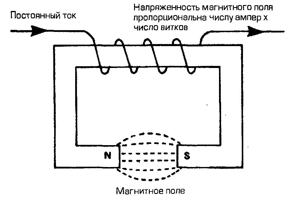 Схема електромагнитов