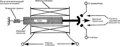 Что такое электромагнитные реле и соленоиды?
