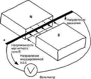 Что такое правило генератора?