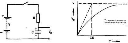Что такое заряд - разряд конденсатора? Что такое RC-цепи?