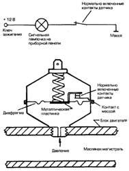 Как работает датчик и индикатор давления масла?