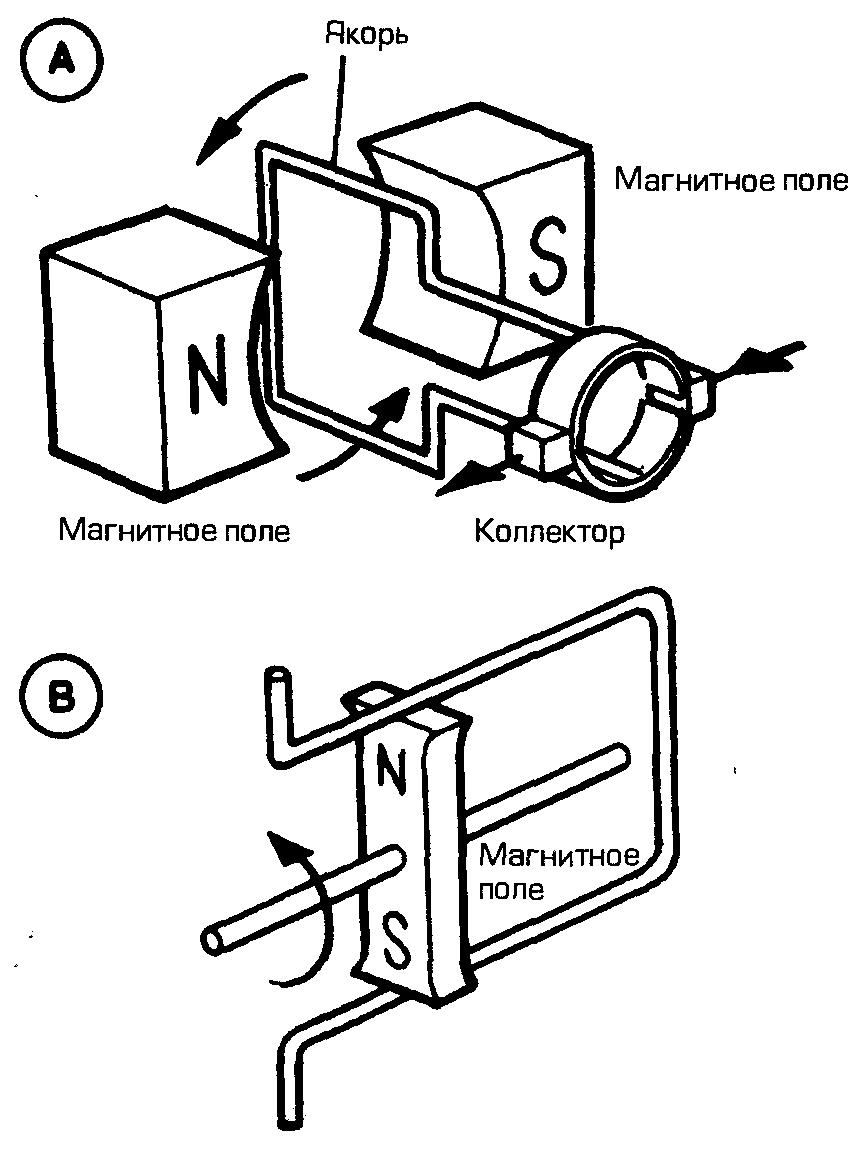 Принцип работы генератора однофазного