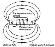 Что такое система возбуждения в генераторе переменного тока?