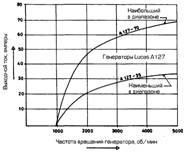 Какая выходная характеристика генератора Bosh и Lucas?
