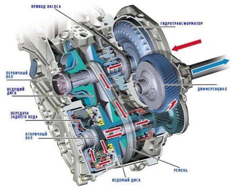 Схема устройства вариатора Рав 4