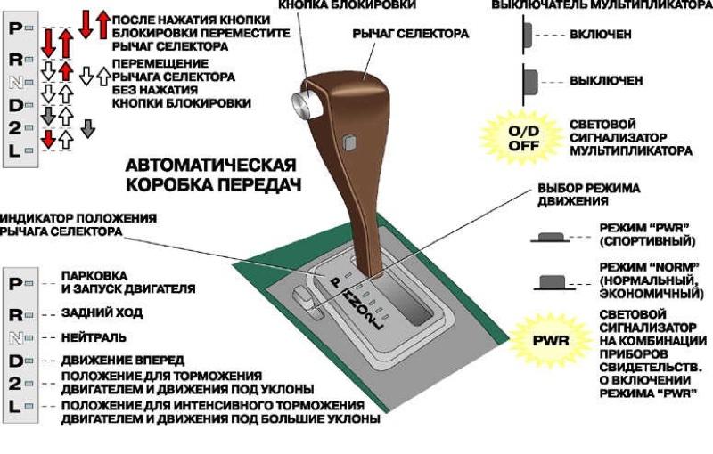 Коробка передач схема переключения