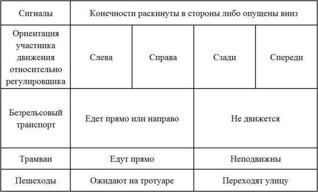 Таблица сигналов регулировщика_1