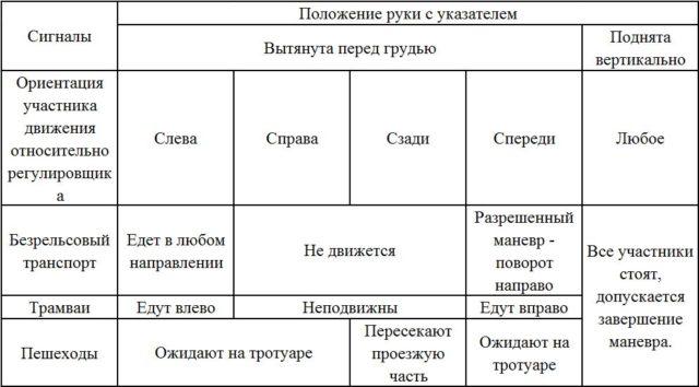 Таблица сигналов регулировщика_2